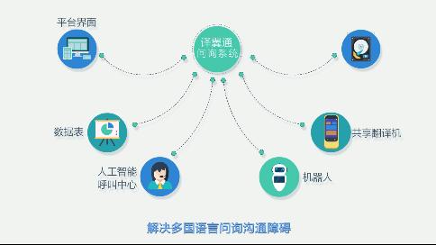 企业产品mg动画宣传片:《译翼通》更好用的翻译机