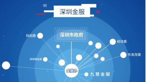 【深圳金服】深圳市创业创新金融服务平台宣传动画
